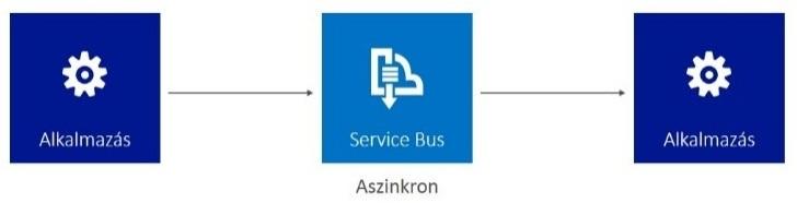 ServiceBus-attekinto