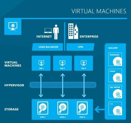 VirtualMachines-attekinto